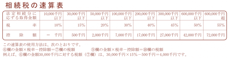 相続税の速算表