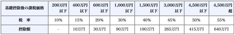 特例贈与の税率表