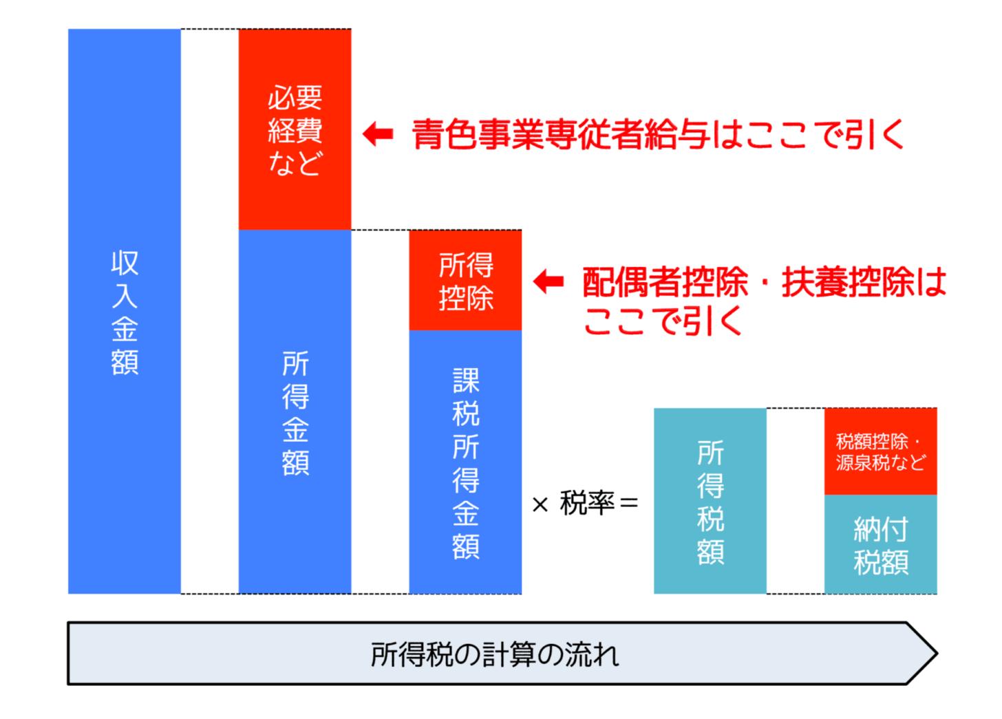 青色専従者給与は所得計算上控除、配偶者控除・扶養控除は所得控除
