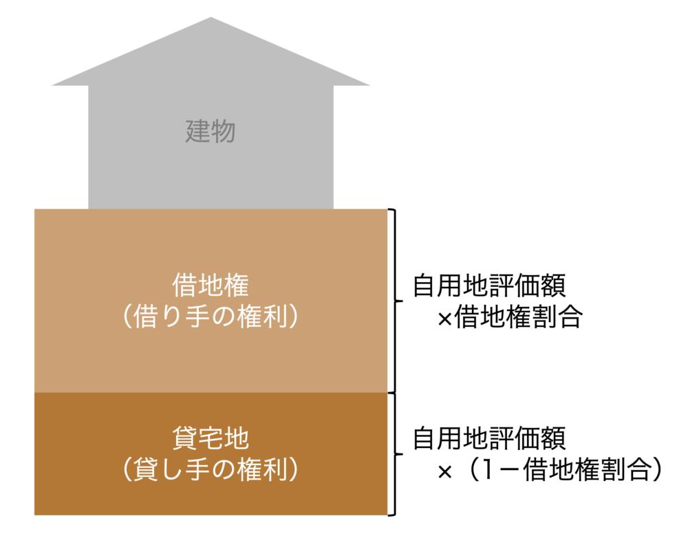 借地権と貸宅地の関係図