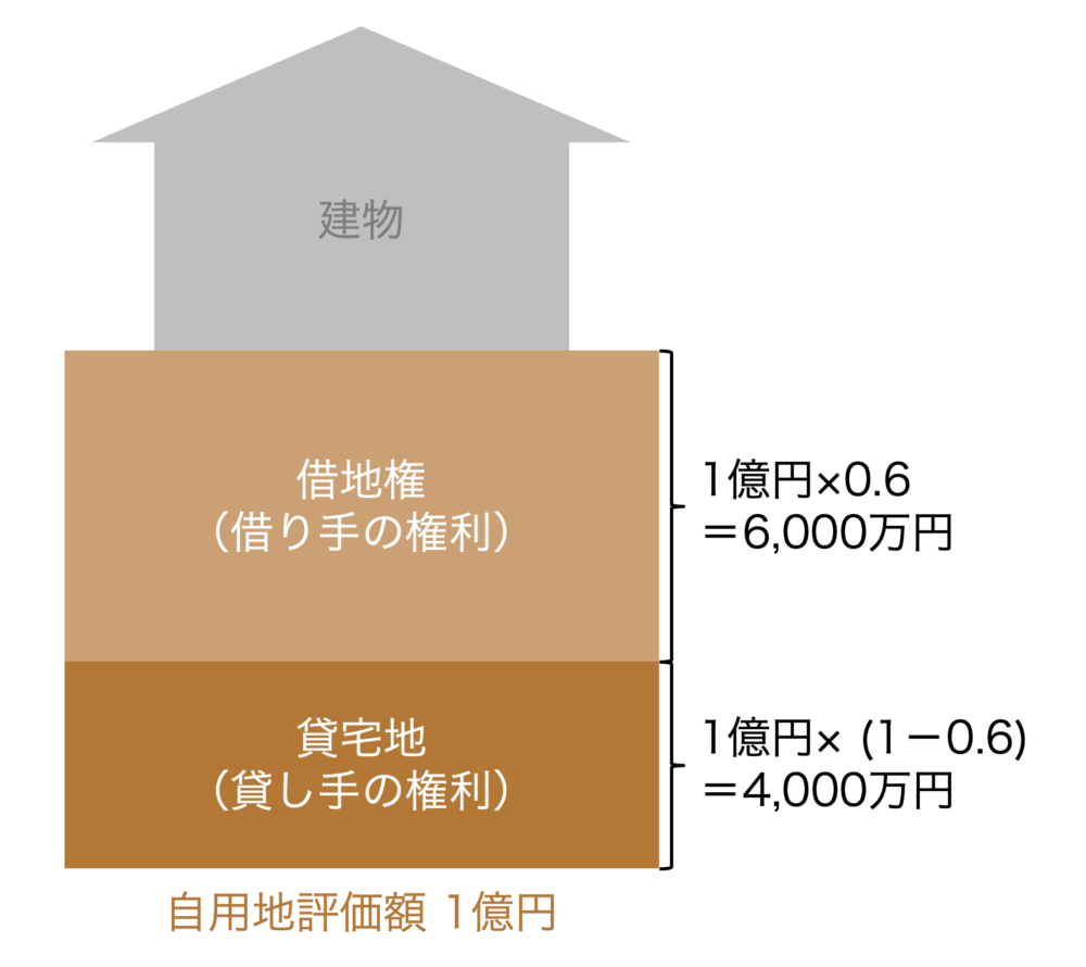借地権と貸宅地の計算の具体例