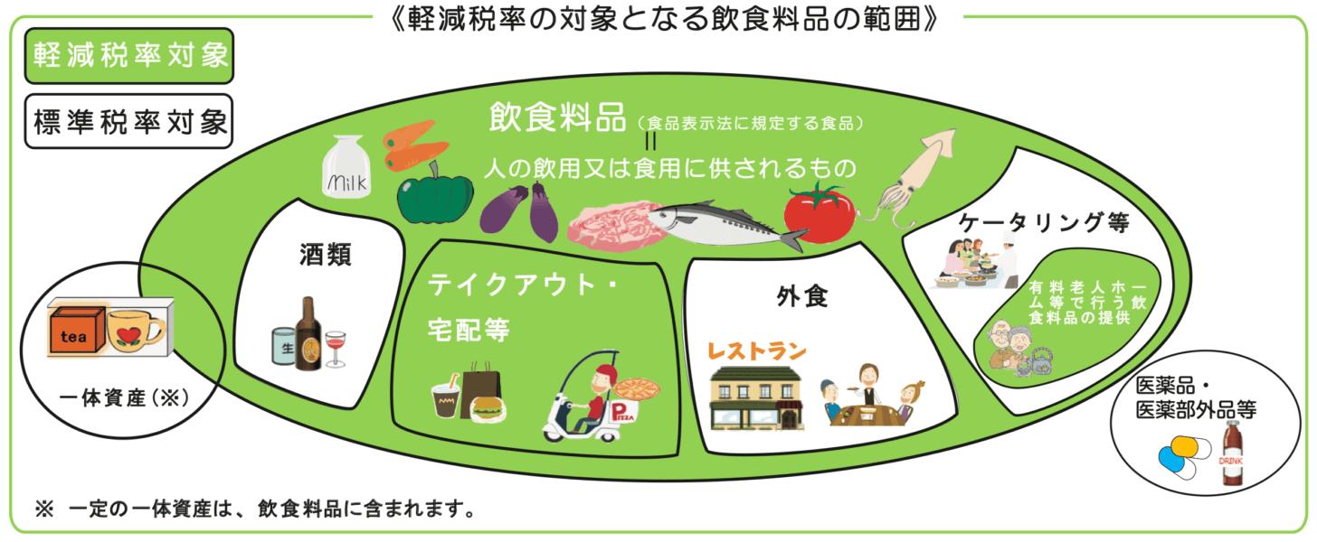 軽減税率の対象となる「食品」の範囲