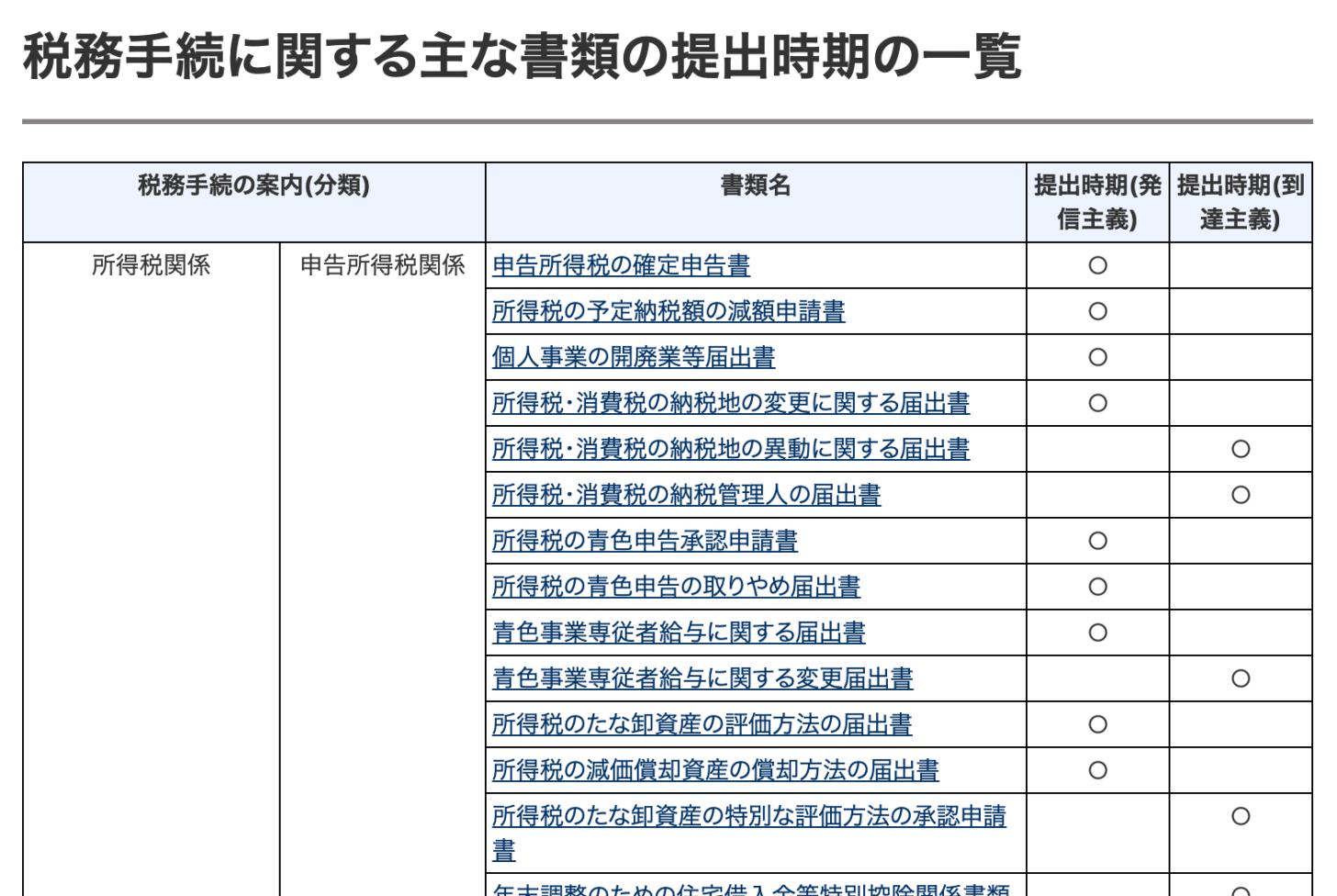 税務手続に関する主な書類の提出時期の一覧