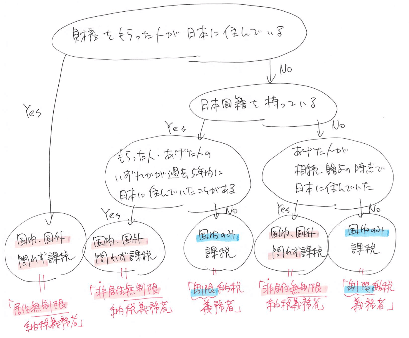 平成29年3月31日以前のチャート