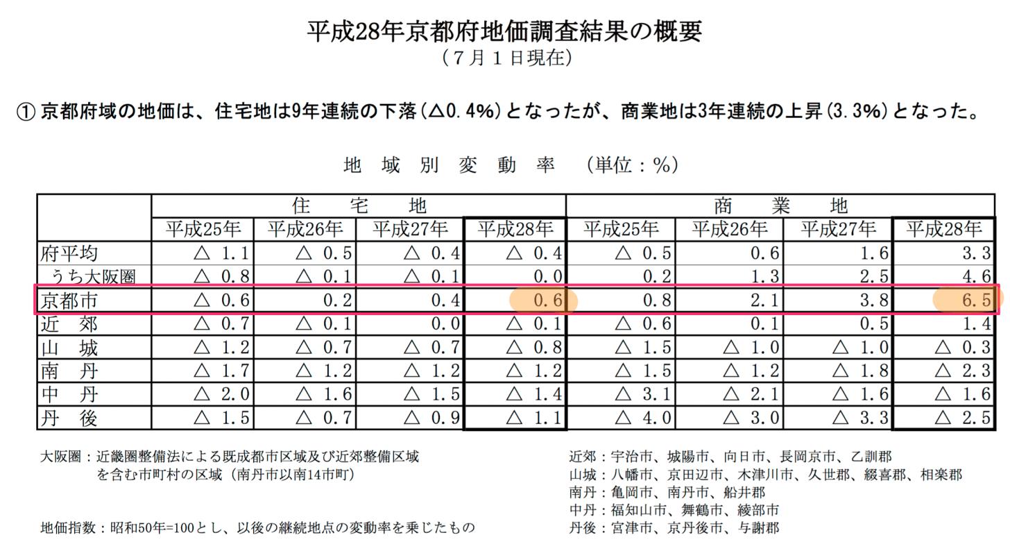京都府 基準地価の地域別変動率
