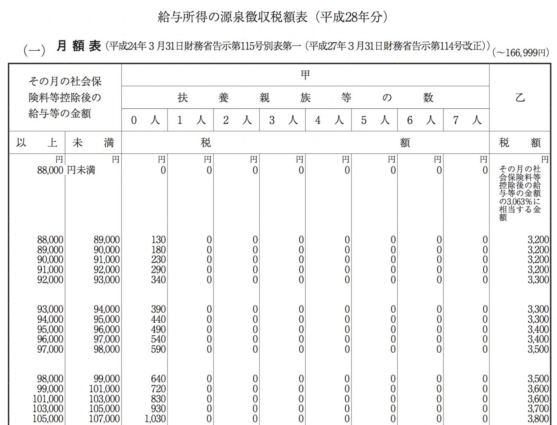 源泉税額表