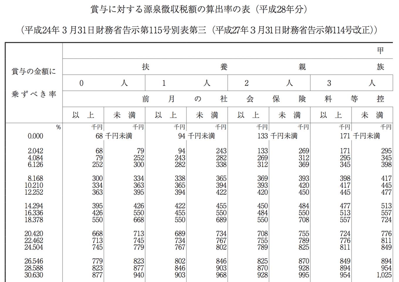 賞与の源泉税額表