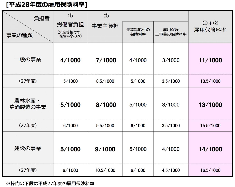 雇用保険料率表