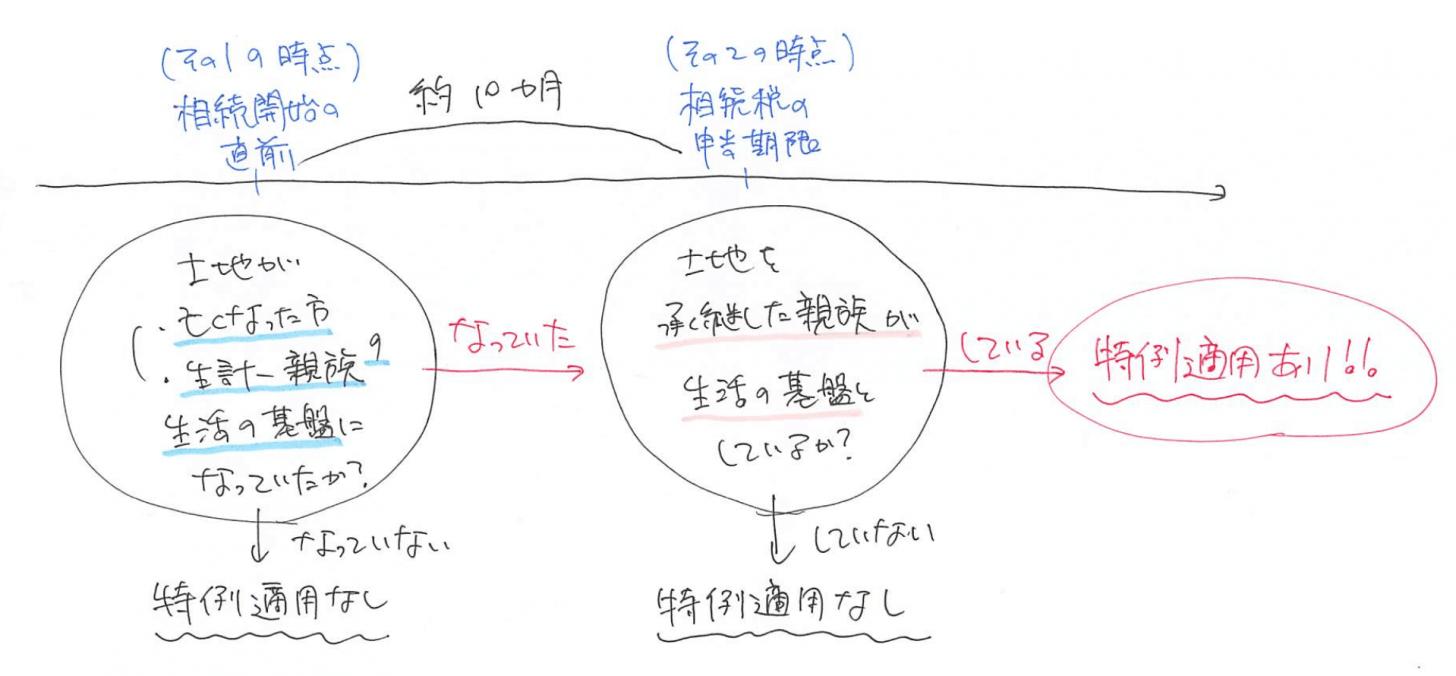 小規模宅地等の特例 判定チャート図