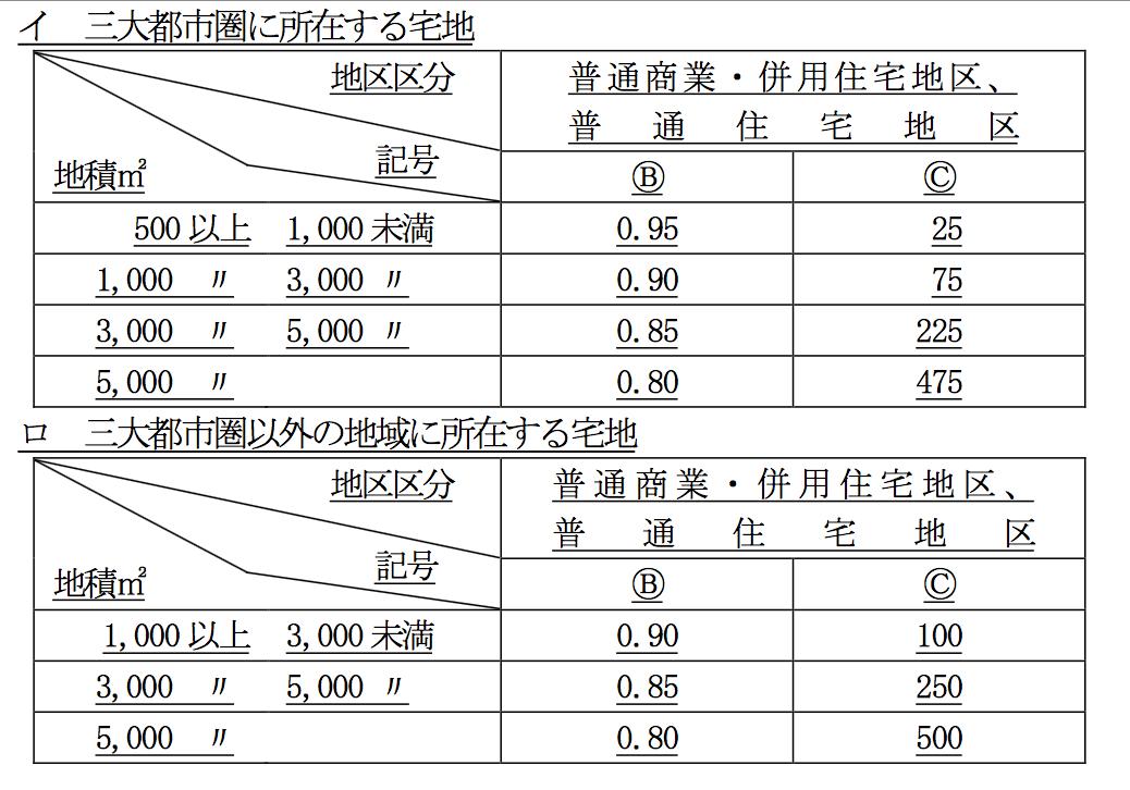 マルBとマルCの次の表
