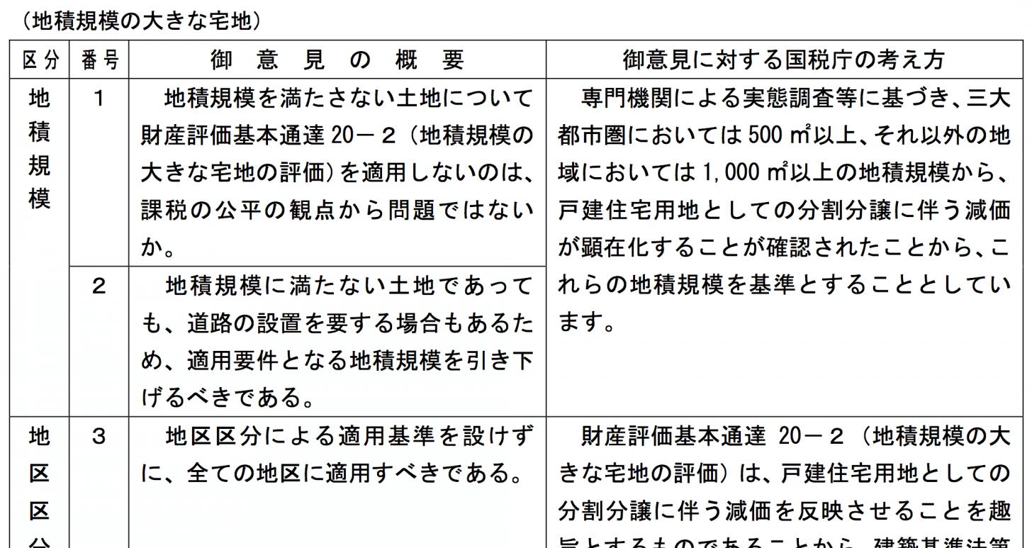 別紙1 御意見の概要及び御意見に対する国税庁の考え方