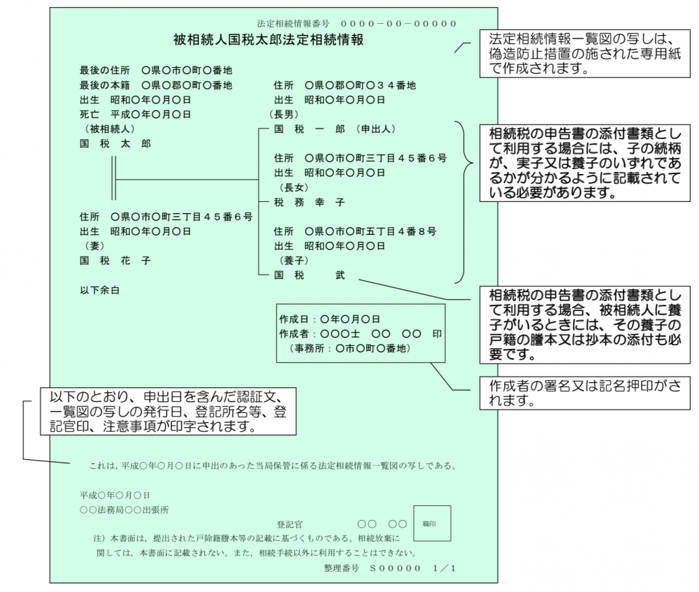 国税庁が指定する一覧図の様式