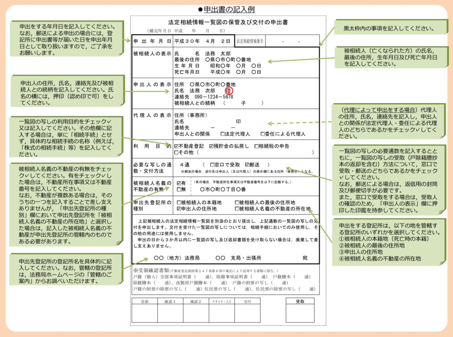 一覧図の保管及び交付の申出書の記入例