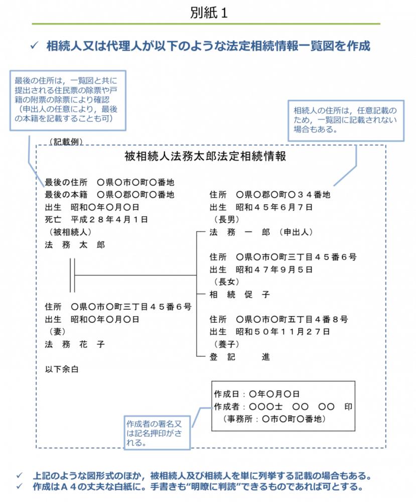 法定相続情報一覧図の様式