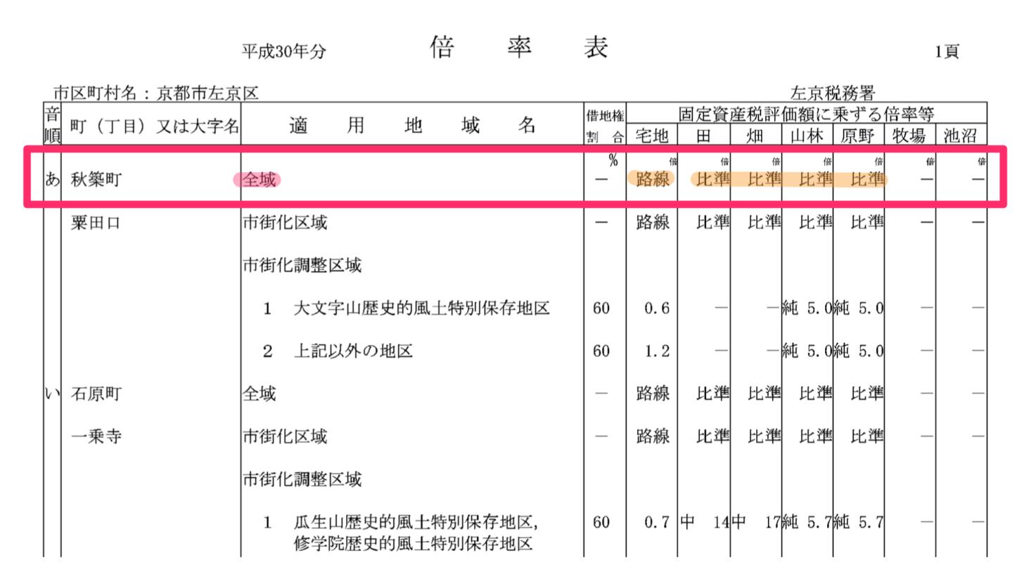 路線価地域の場合の評価倍率表の記載例