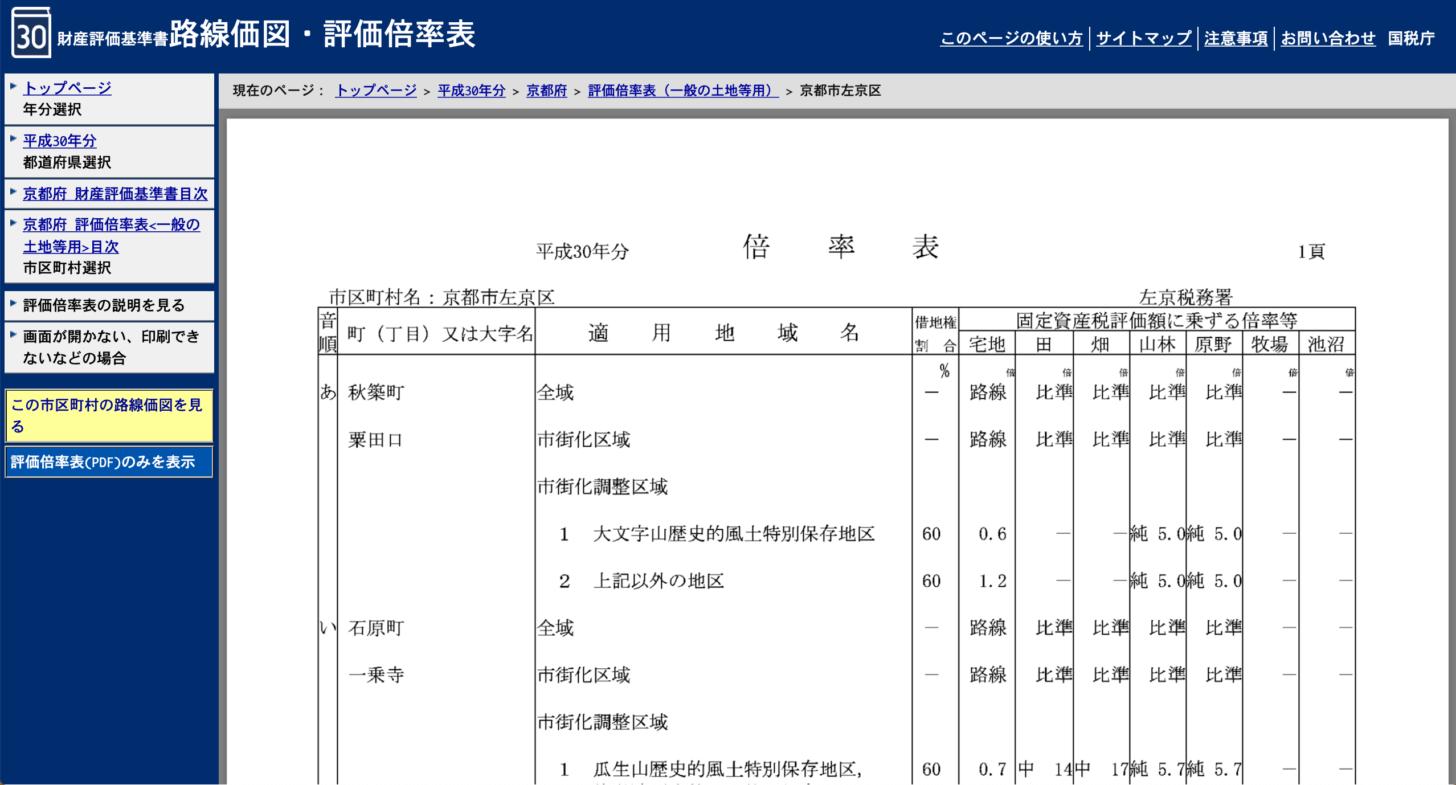 左京区の評価倍率表が登場!