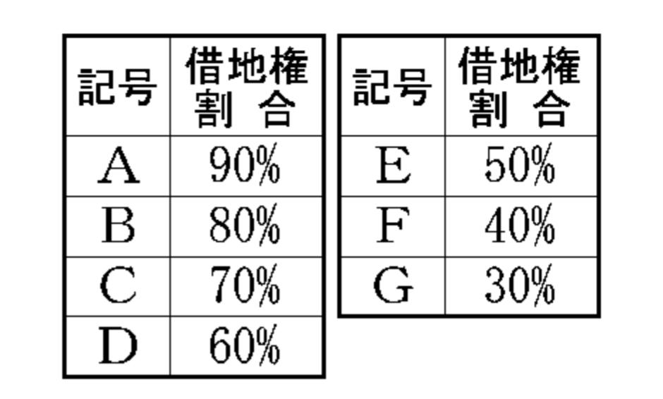 記号と借地権割合の照合表