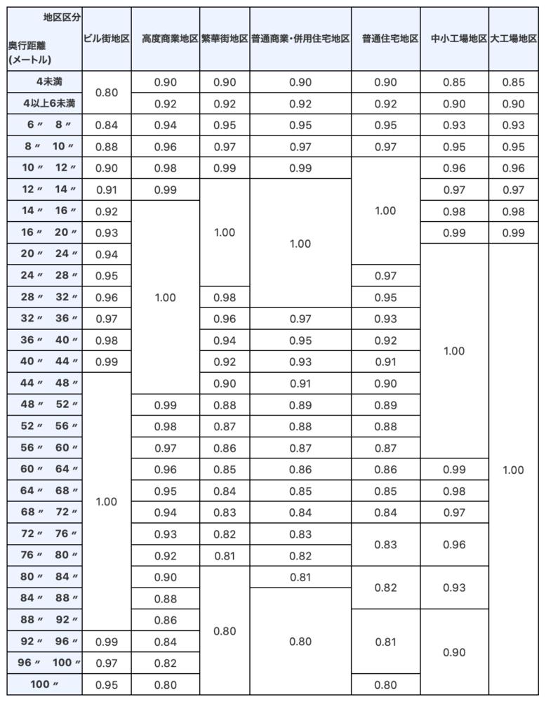 奥行価格補正率表