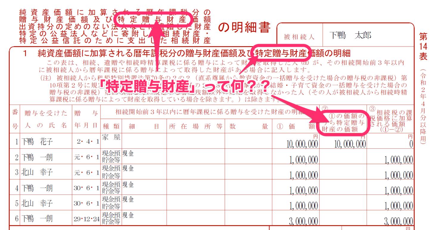 相続税の申告書第14表に「特定贈与財産」の文字が